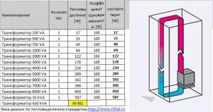 Радиатор и термостат системы охлаждения двигателя Д-240.